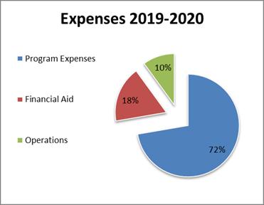 TIS-Expenses-2019-2020