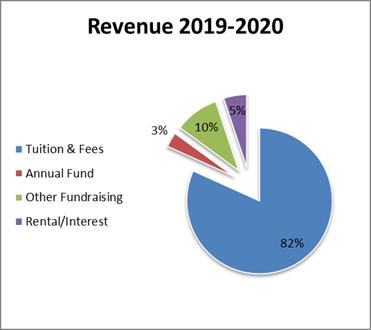 TIS-Revenue-2019-2020